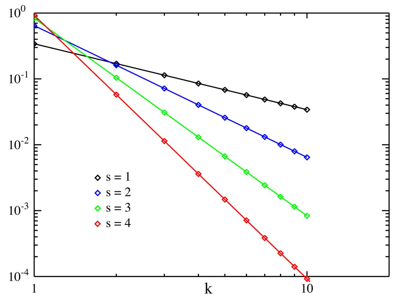 Lo dicen las matemáticas. Zipf